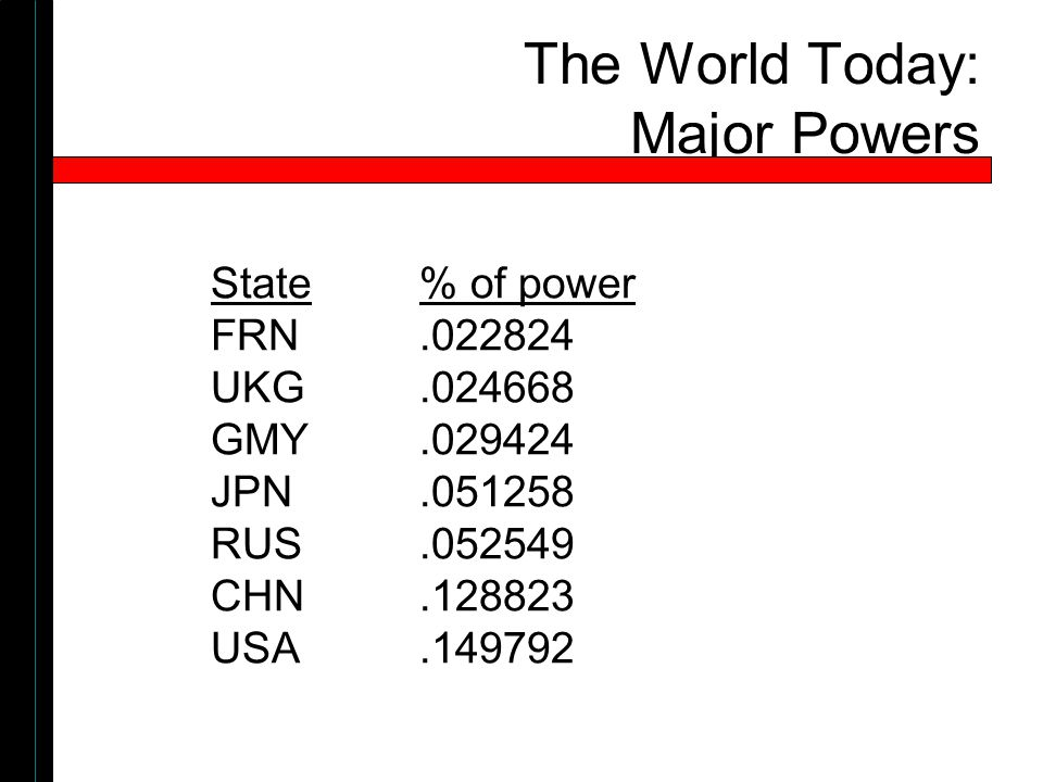 The World Today: Major Powers State% of power FRN UKG GMY JPN RUS CHN USA