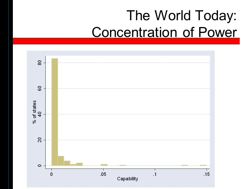 The World Today: Concentration of Power