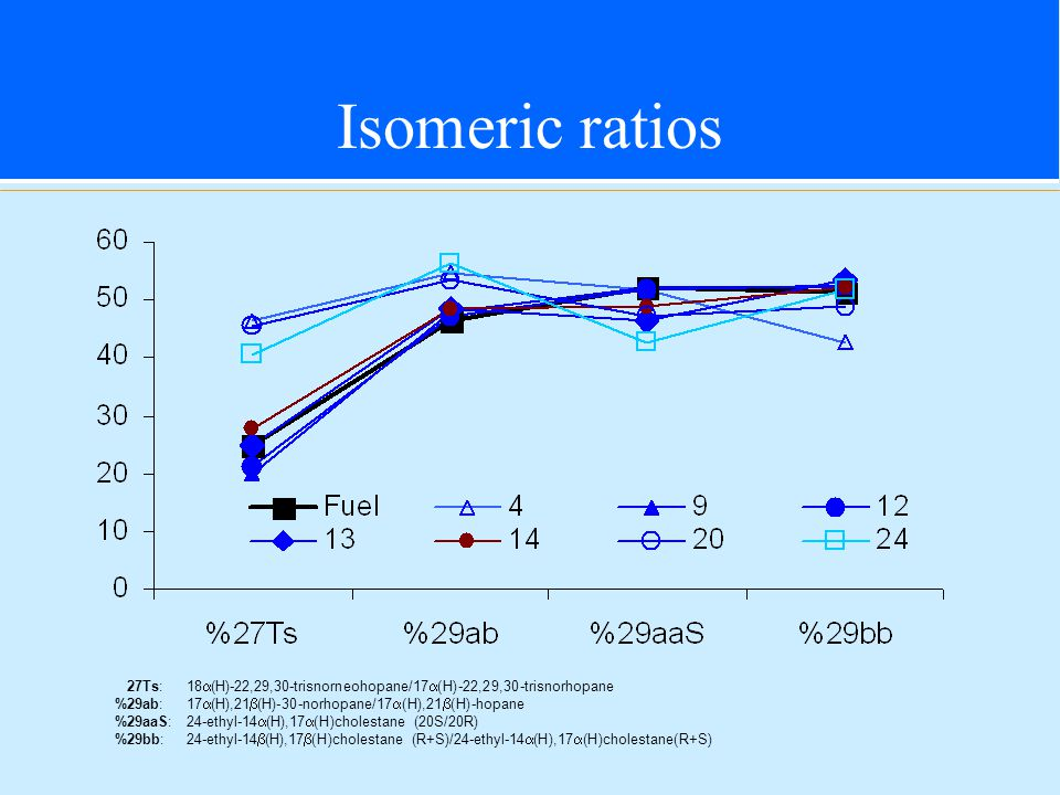 Isomeric ratios 27Ts: 18  (H)-22,29,30-trisnorneohopane/17  (H)-22,29,30-trisnorhopane %29ab: 17  (H),21  (H)-30-norhopane/17  (H),21  (H)-hopane %29aaS:24-ethyl-14  (H),17  (H)cholestane (20S/20R) %29bb: 24-ethyl-14  (H),17  (H)cholestane (R+S)/24-ethyl-14  (H),17  (H)cholestane(R+S)