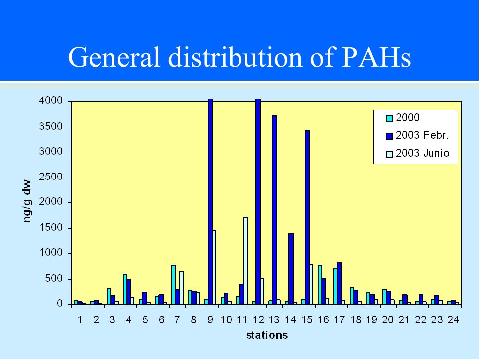 General distribution of PAHs