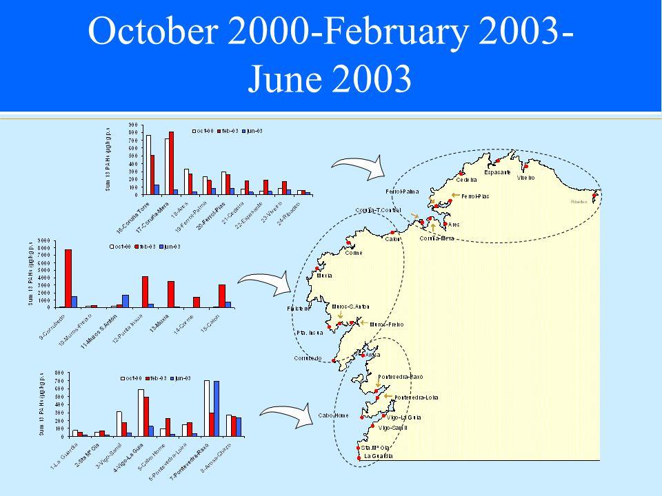 October 2000-February 2003- June 2003