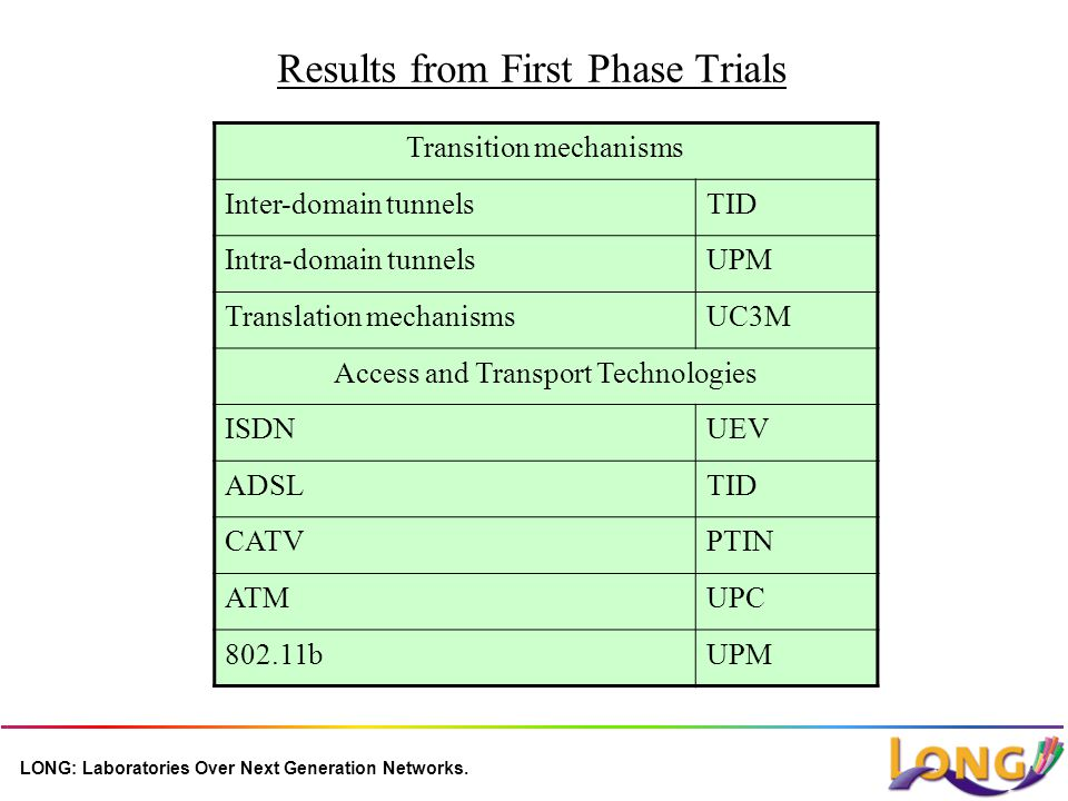 LONG: Laboratories Over Next Generation Networks. Results from First Phase Trials Transition mechanisms Inter-domain tunnelsTID Intra-domain tunnelsUP