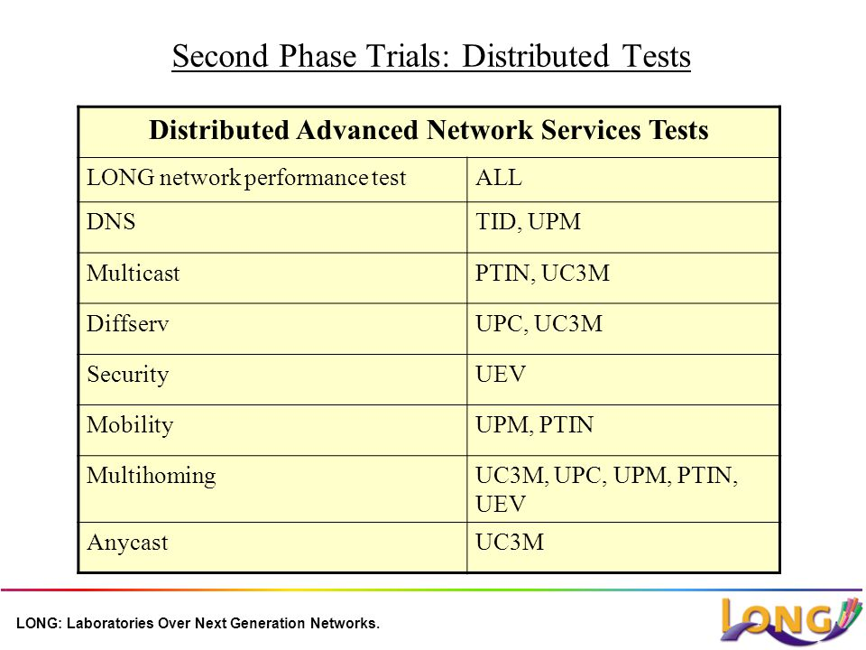 LONG: Laboratories Over Next Generation Networks. Second Phase Trials: Distributed Tests Distributed Advanced Network Services Tests LONG network perf