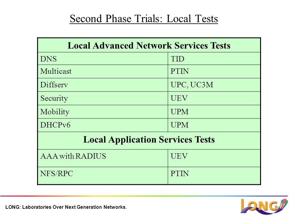 LONG: Laboratories Over Next Generation Networks. Second Phase Trials: Local Tests Local Advanced Network Services Tests DNSTID MulticastPTIN Diffserv