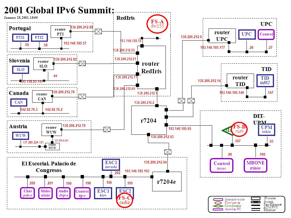 Interactive site Flowserver Coordinator Auxiliar PC IP router Fast Ethernet ATM PVC Ethernet Switch router PTI PTI1 130.206.212.86 193.146.185.57.59 Portugal PTI2.58 2001 Global IPv6 Summit: January 25, 2001.