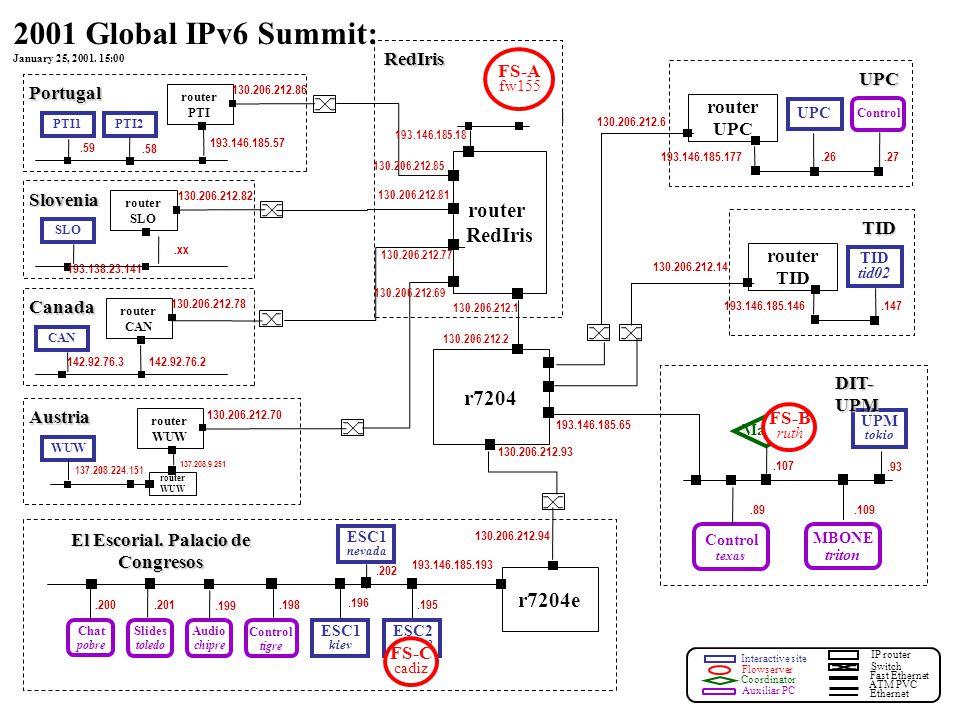 Interactive site Flowserver Coordinator Auxiliar PC IP router Fast Ethernet ATM PVC Ethernet Switch router PTI PTI1 130.206.212.86 193.146.185.57.59 P