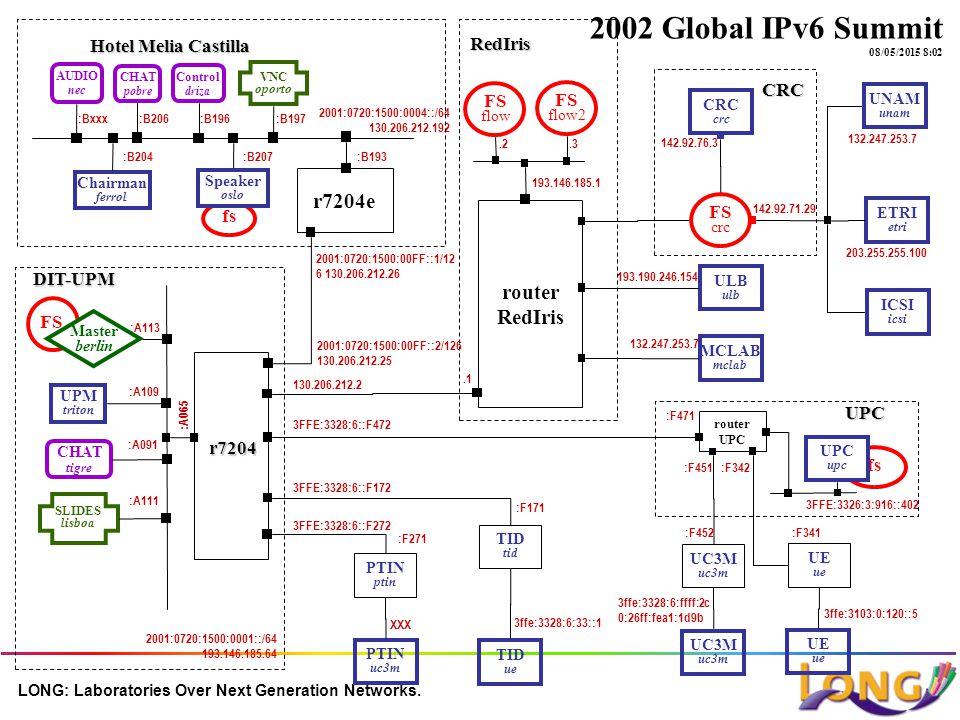 LONG: Laboratories Over Next Generation Networks. fs UPC upc PTIN ptin TID tid UC3M uc3m router UPC UPM triton DIT-UPM CHAT tigre :A113 r7204 2002 Glo
