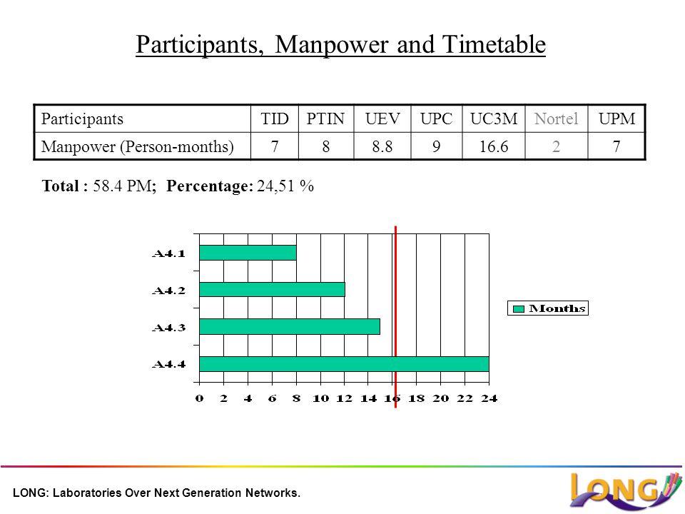 LONG: Laboratories Over Next Generation Networks. Participants, Manpower and Timetable ParticipantsTIDPTINUEVUPCUC3MNortelUPM Manpower (Person-months)