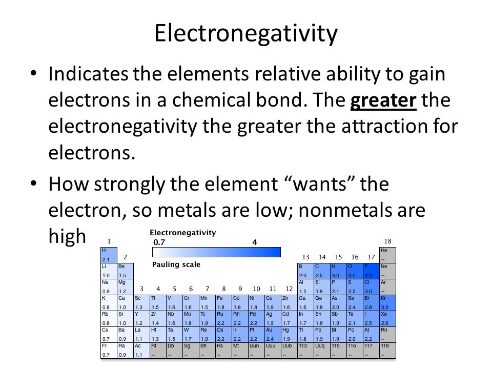 Electronegativity Indicates the elements relative ability to gain electrons in a chemical bond.