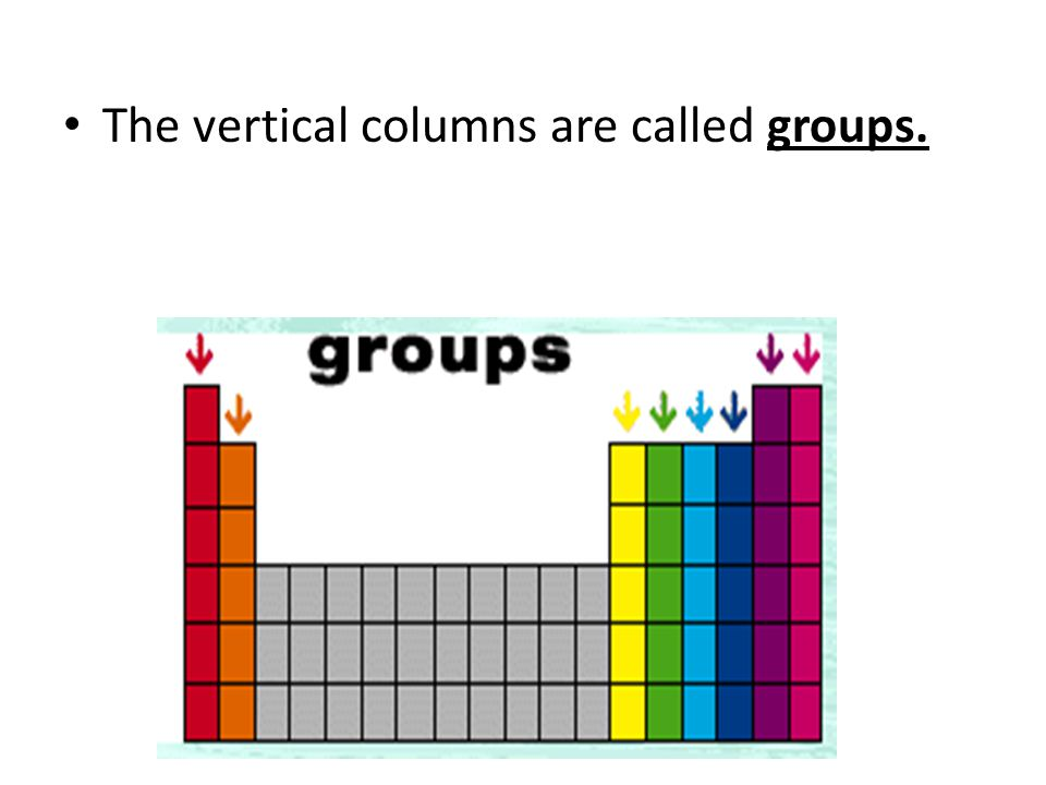 The vertical columns are called groups.