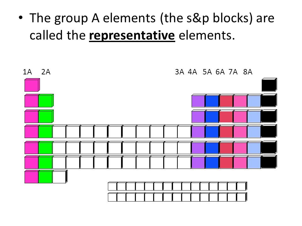The group A elements (the s&p blocks) are called the representative elements.