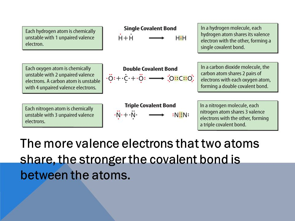 CHAPTER INTRODUCTION Lesson 1Lesson 1Electrons and Energy Levels ...