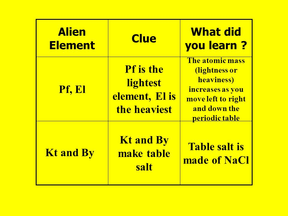 5 table - Periodic Table As You Move Down