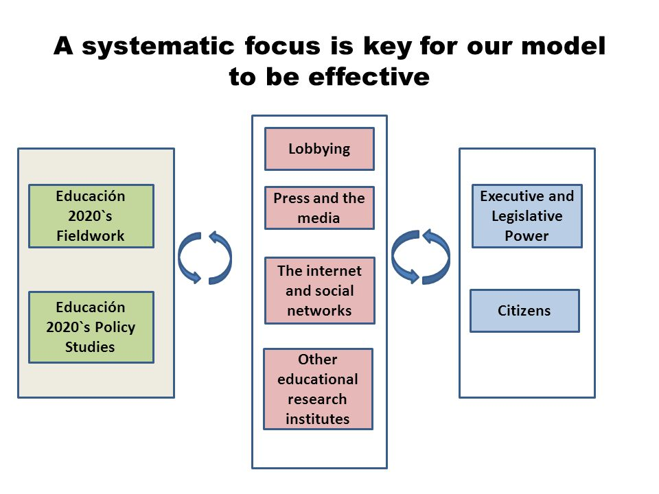 A systematic focus is key for our model to be effective Educación 2020`s Fieldwork Educación 2020`s Policy Studies Press and the media The internet and social networks Other educational research institutes Executive and Legislative Power Citizens Lobbying