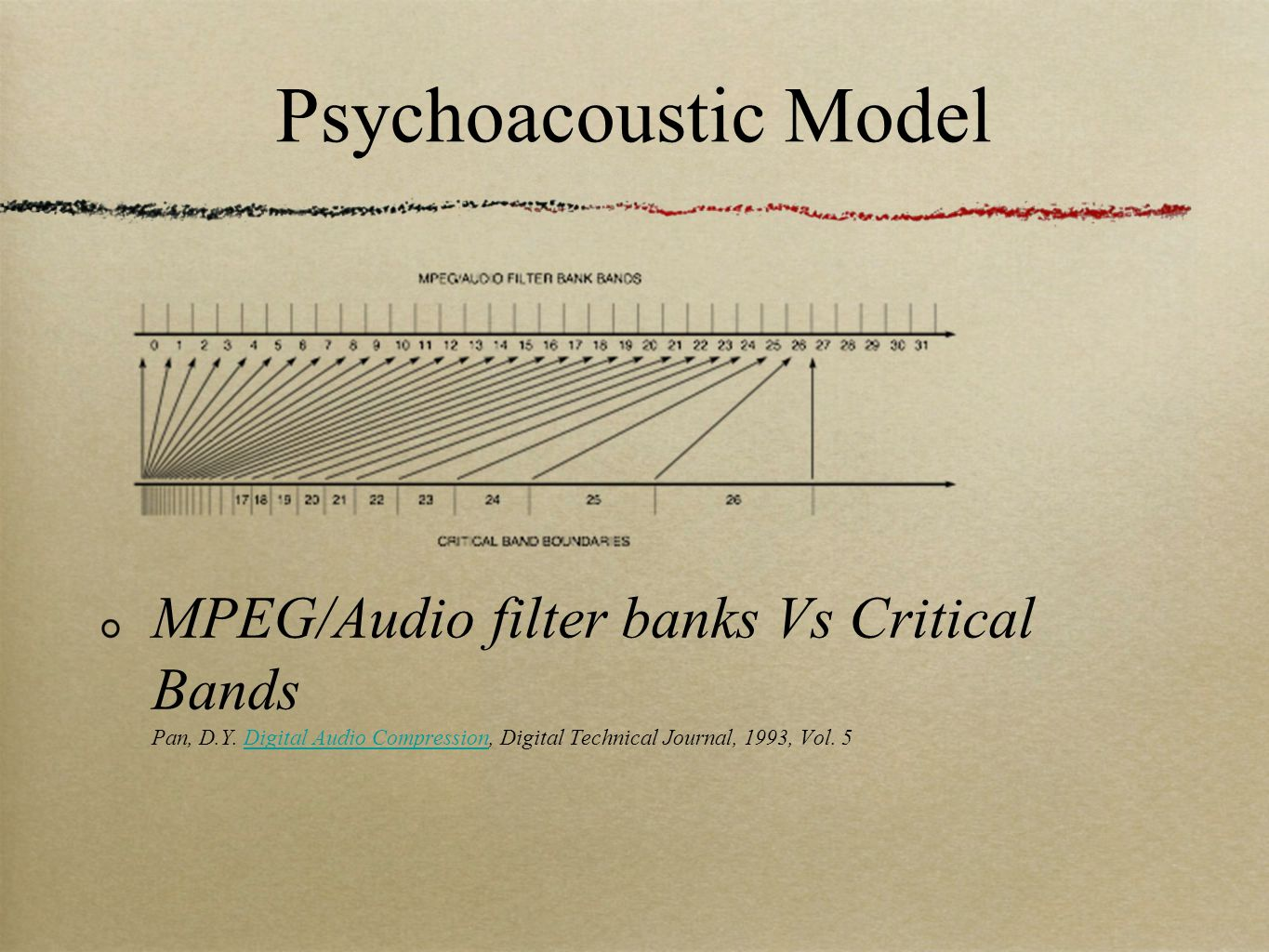 Psychoacoustic Model MPEG/Audio filter banks Vs Critical Bands Pan, D.Y.