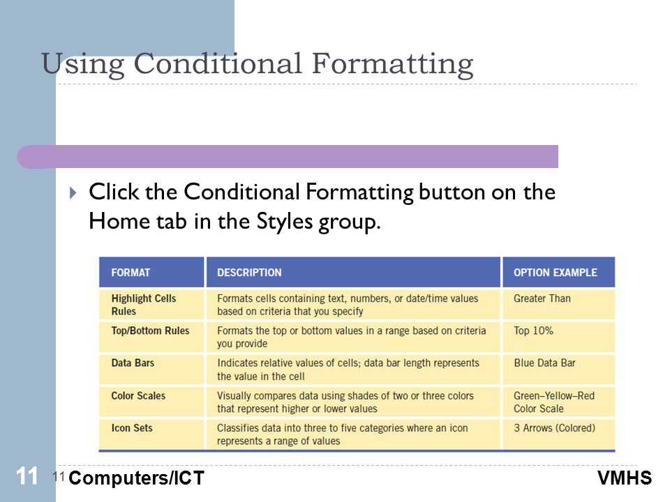 Computers/ICTVMHS Using Conditional Formatting 11  Click the Conditional Formatting button on the Home tab in the Styles group.