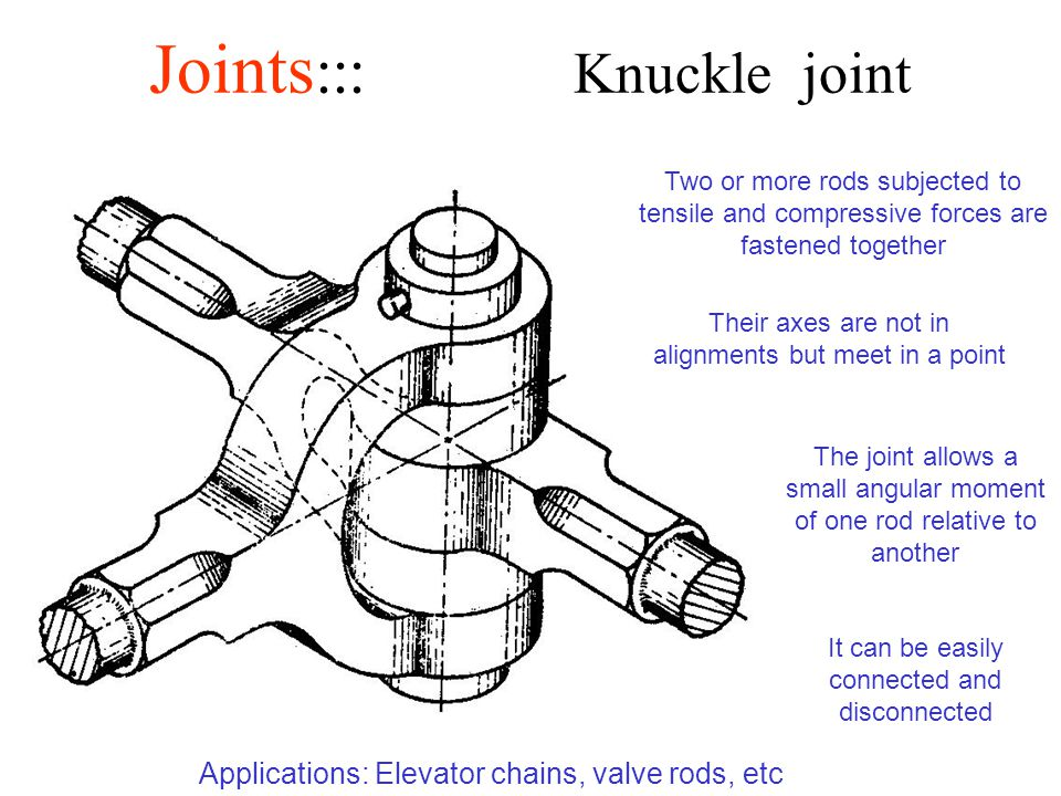 Joints ::: Knuckle joint Two or more rods subjected to tensile and compressive forces are fastened together Their axes are not in alignments but meet in a point The joint allows a small angular moment of one rod relative to another It can be easily connected and disconnected Applications: Elevator chains, valve rods, etc