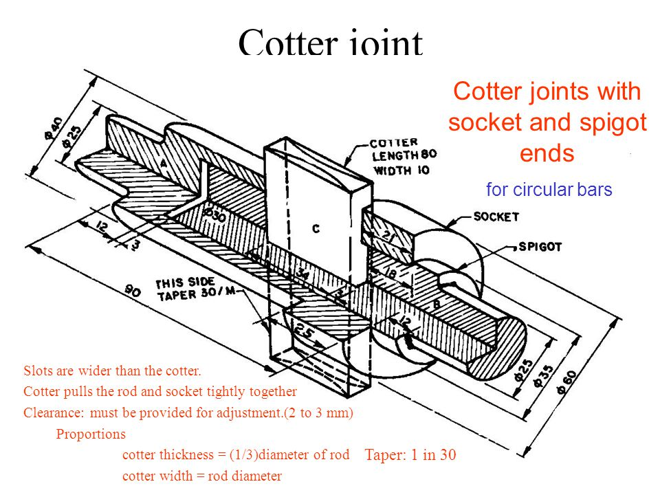 Cotter joint Cotter joints with socket and spigot ends for circular bars Slots are wider than the cotter.
