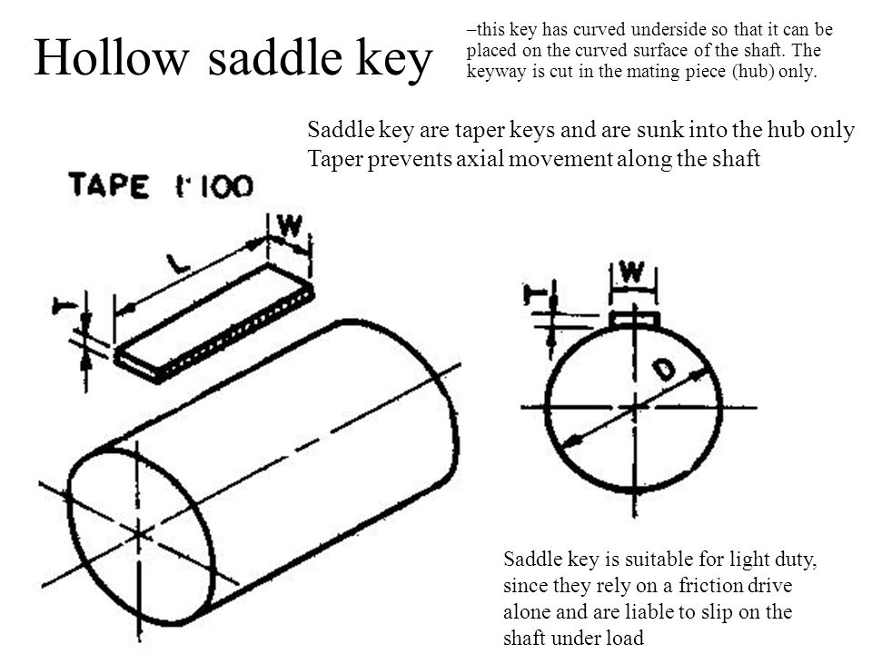 Hollow saddle key Saddle key are taper keys and are sunk into the hub only Taper prevents axial movement along the shaft Saddle key is suitable for light duty, since they rely on a friction drive alone and are liable to slip on the shaft under load –this key has curved underside so that it can be placed on the curved surface of the shaft.