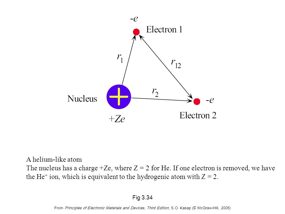 Fig 3.34 From Principles of Electronic Materials and Devices, Third Edition, S.O. Kasap (© McGraw-Hill, 2005) A helium-like atom The nucleus has a cha