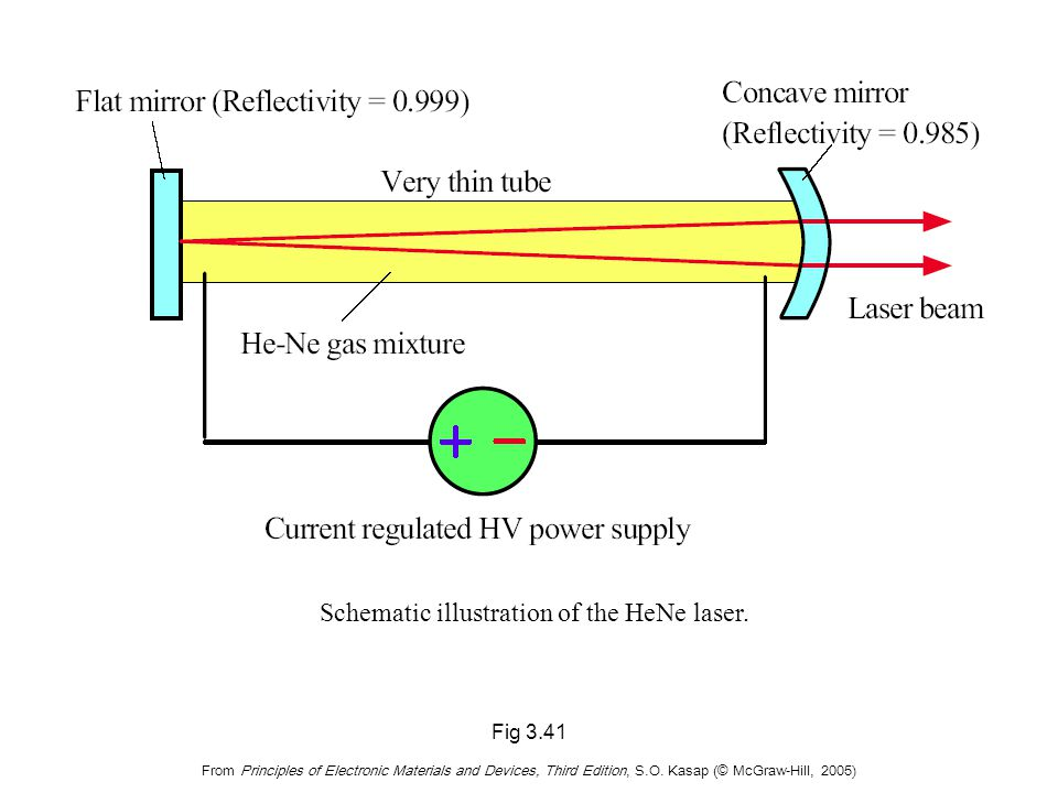 Fig 3.41 From Principles of Electronic Materials and Devices, Third Edition, S.O. Kasap (© McGraw-Hill, 2005) Schematic illustration of the HeNe laser
