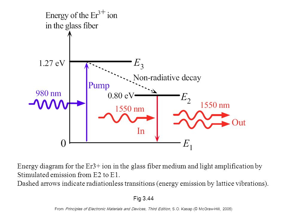 Fig 3.44 From Principles of Electronic Materials and Devices, Third Edition, S.O. Kasap (© McGraw-Hill, 2005) Energy diagram for the Er3+ ion in the g