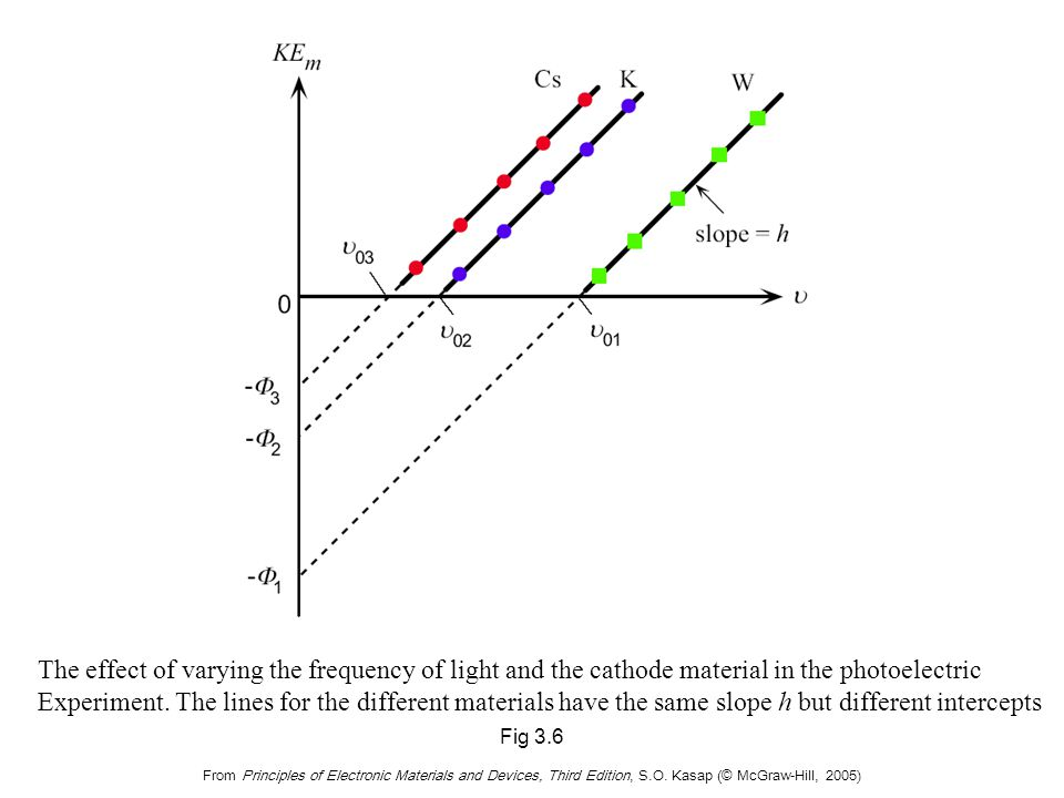 Fig 3.6 From Principles of Electronic Materials and Devices, Third Edition, S.O. Kasap (© McGraw-Hill, 2005) The effect of varying the frequency of li