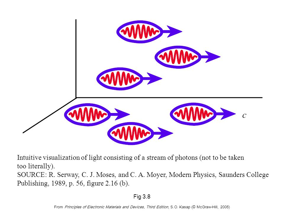 Fig 3.8 From Principles of Electronic Materials and Devices, Third Edition, S.O. Kasap (© McGraw-Hill, 2005) Intuitive visualization of light consisti