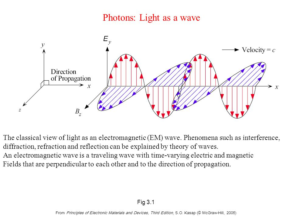 Fig 3.1 From Principles of Electronic Materials and Devices, Third Edition, S.O. Kasap (© McGraw-Hill, 2005) The classical view of light as an electro