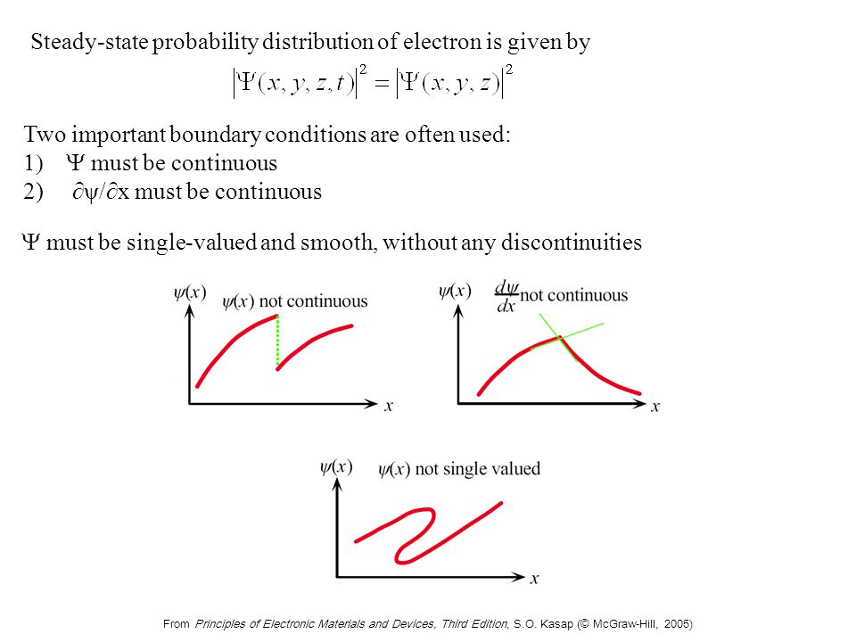 From Principles of Electronic Materials and Devices, Third Edition, S.O. Kasap (© McGraw-Hill, 2005) Steady-state probability distribution of electron