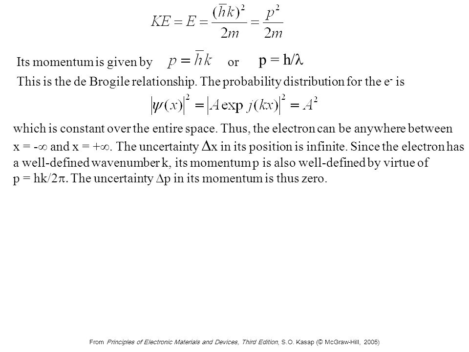 From Principles of Electronic Materials and Devices, Third Edition, S.O. Kasap (© McGraw-Hill, 2005) Its momentum is given byor p = h/ This is the de