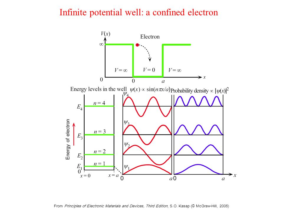 From Principles of Electronic Materials and Devices, Third Edition, S.O. Kasap (© McGraw-Hill, 2005) Infinite potential well: a confined electron
