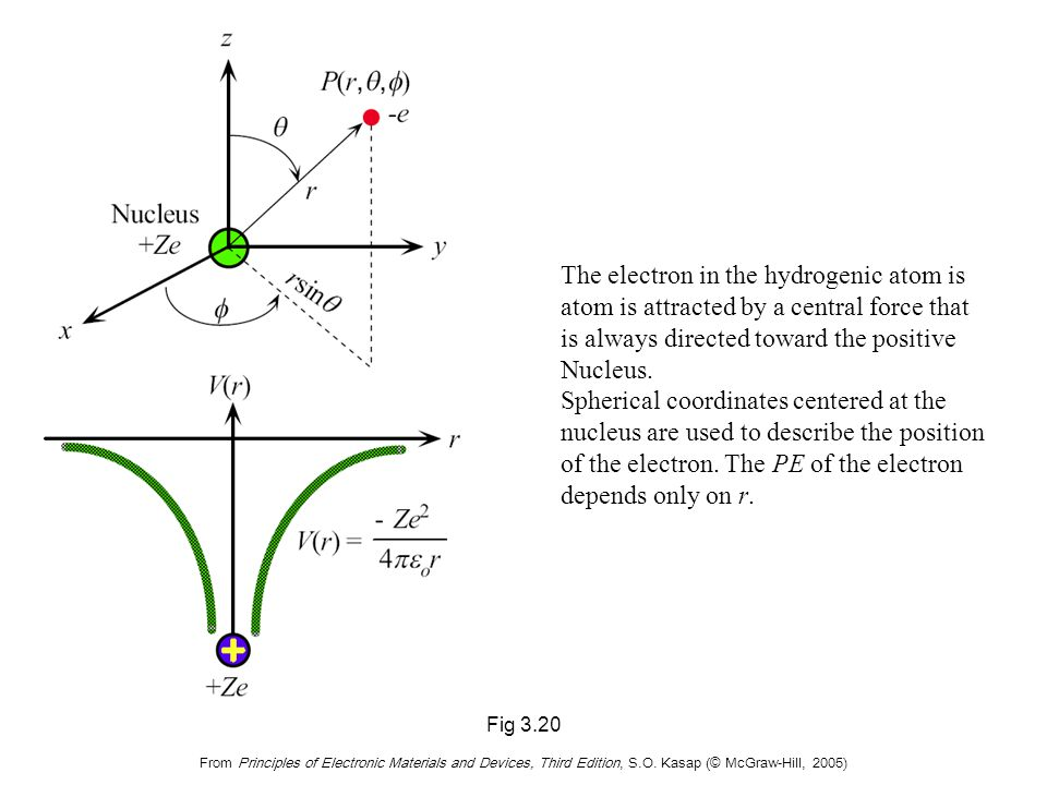 Fig 3.20 From Principles of Electronic Materials and Devices, Third Edition, S.O. Kasap (© McGraw-Hill, 2005) The electron in the hydrogenic atom is a
