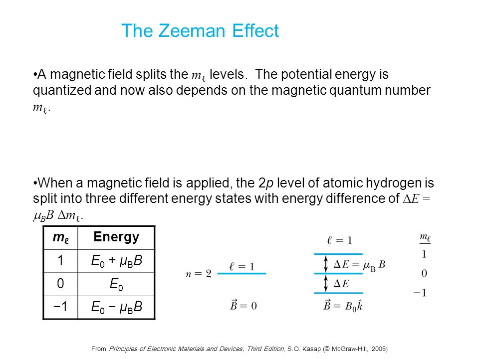 From Principles of Electronic Materials and Devices, Third Edition, S.O. Kasap (© McGraw-Hill, 2005) The Zeeman Effect A magnetic field splits the m ℓ