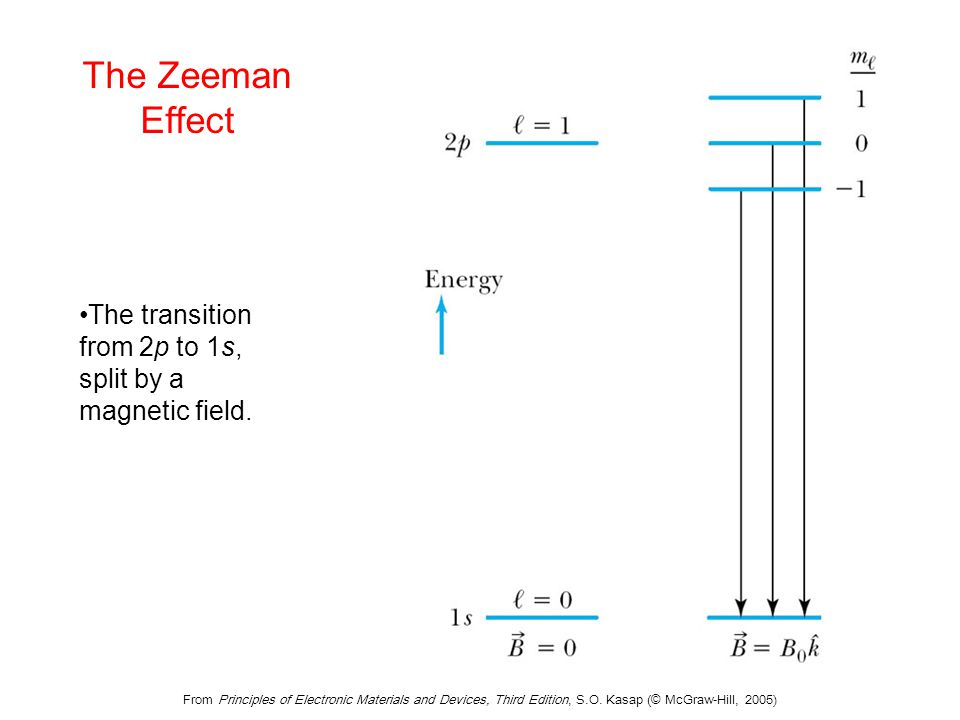 From Principles of Electronic Materials and Devices, Third Edition, S.O. Kasap (© McGraw-Hill, 2005) The Zeeman Effect The transition from 2p to 1s, s
