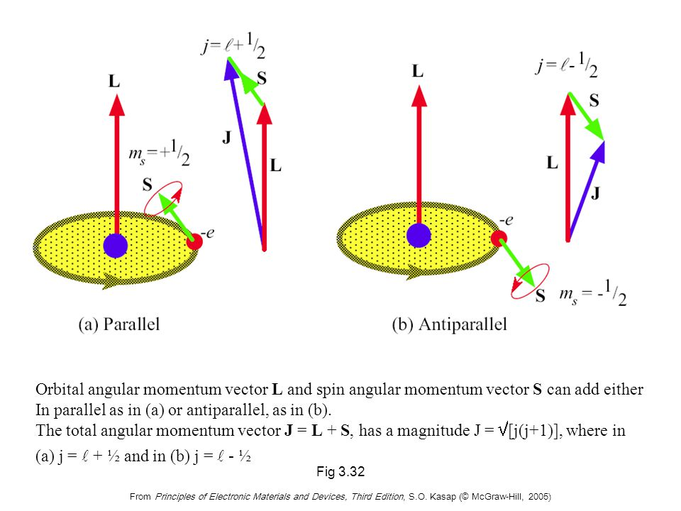 Fig 3.32 From Principles of Electronic Materials and Devices, Third Edition, S.O. Kasap (© McGraw-Hill, 2005) Orbital angular momentum vector L and sp