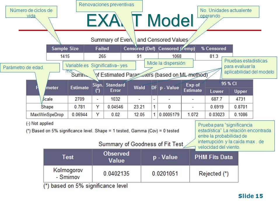 Slide 15 EXAKT Model Número de ciclos de vida Renovaciones preventivas No.
