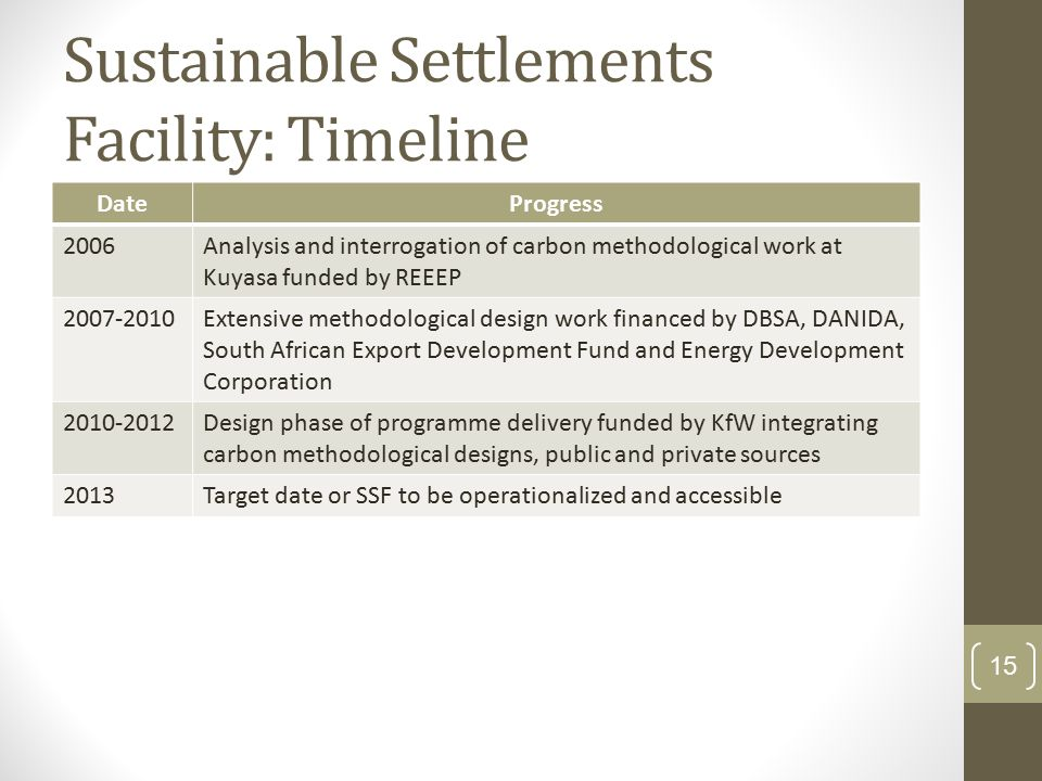 Sustainable Settlements Facility: Timeline DateProgress 2006Analysis and interrogation of carbon methodological work at Kuyasa funded by REEEP Extensive methodological design work financed by DBSA, DANIDA, South African Export Development Fund and Energy Development Corporation Design phase of programme delivery funded by KfW integrating carbon methodological designs, public and private sources 2013Target date or SSF to be operationalized and accessible 15