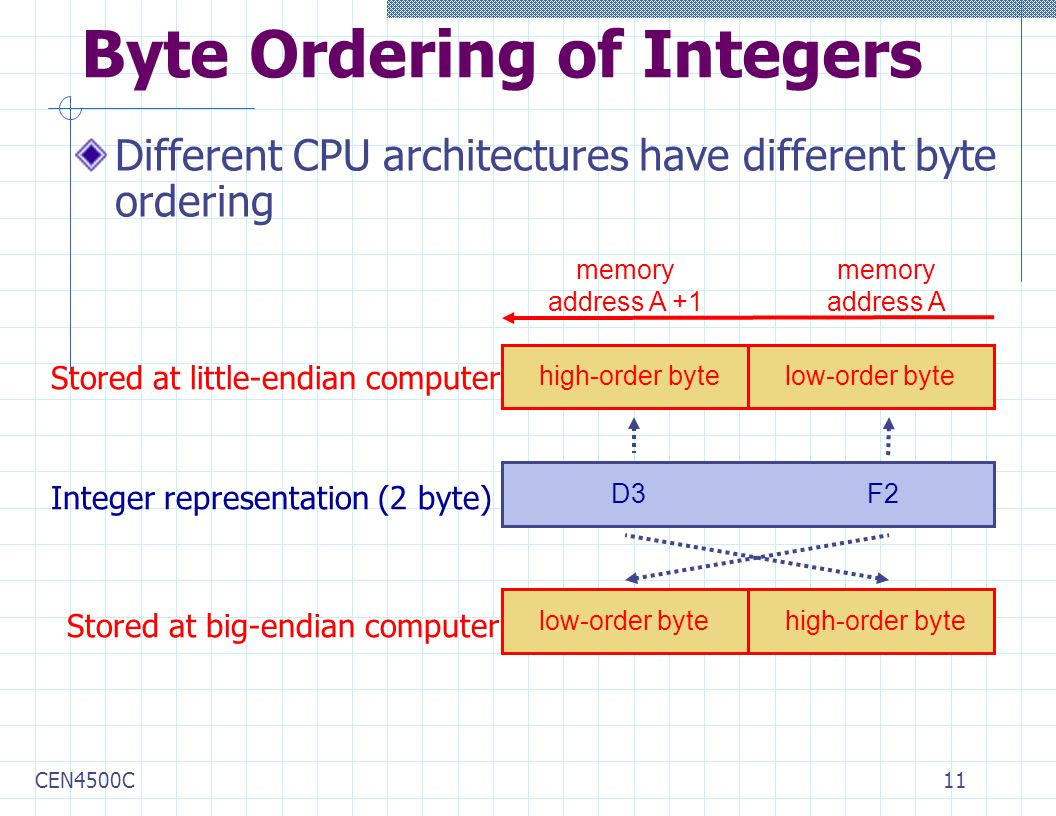 CEN4500C11 Byte Ordering of Integers Different CPU architectures have different byte ordering D3 high-order bytelow-order byte memory address A memory address A +1 Stored at little-endian computer Stored at big-endian computer low-order bytehigh-order byte F2 Integer representation (2 byte)