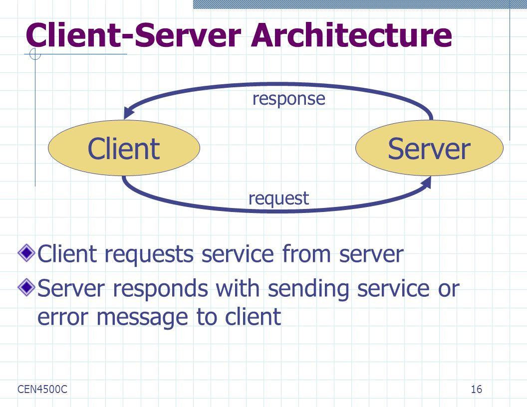 CEN4500C16 Client-Server Architecture Client requests service from server Server responds with sending service or error message to client ClientServer request response