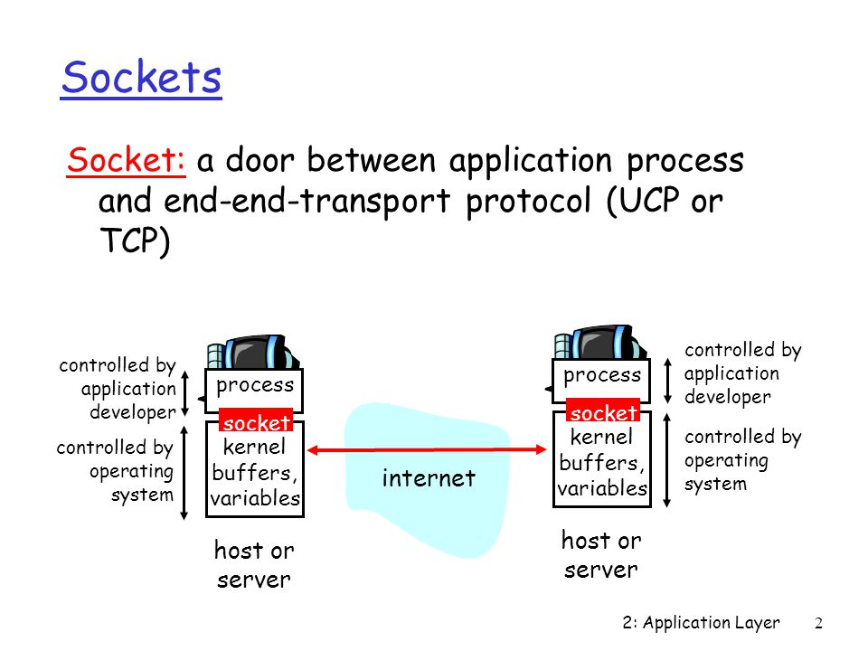 2: Application Layer2 Sockets Socket: a door between application process and end-end-transport protocol (UCP or TCP) process kernel buffers, variables socket controlled by application developer controlled by operating system host or server process kernel buffers, variables socket controlled by application developer controlled by operating system host or server internet