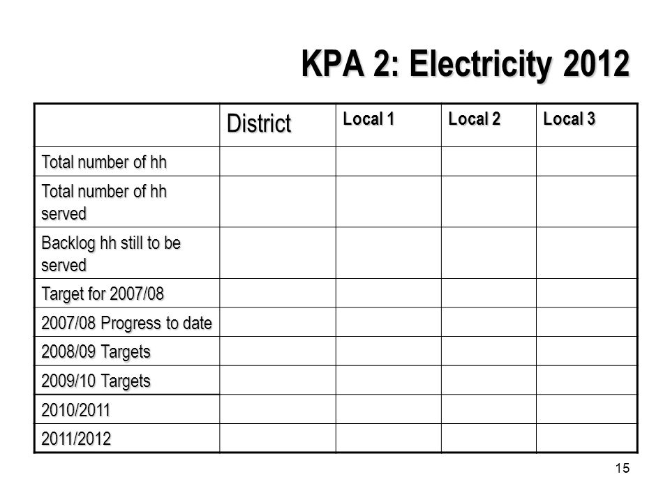 15 KPA 2: Electricity 2012 District Local 1 Local 2 Local 3 Total number of hh Total number of hh served Backlog hh still to be served Target for 2007/ /08 Progress to date 2008/09 Targets 2009/10 Targets 2010/ /2012