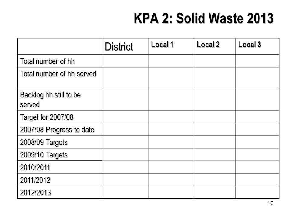 16 KPA 2: Solid Waste 2013 District Local 1 Local 2 Local 3 Total number of hh Total number of hh served Backlog hh still to be served Target for 2007/ /08 Progress to date 2008/09 Targets 2009/10 Targets 2010/ / /2013