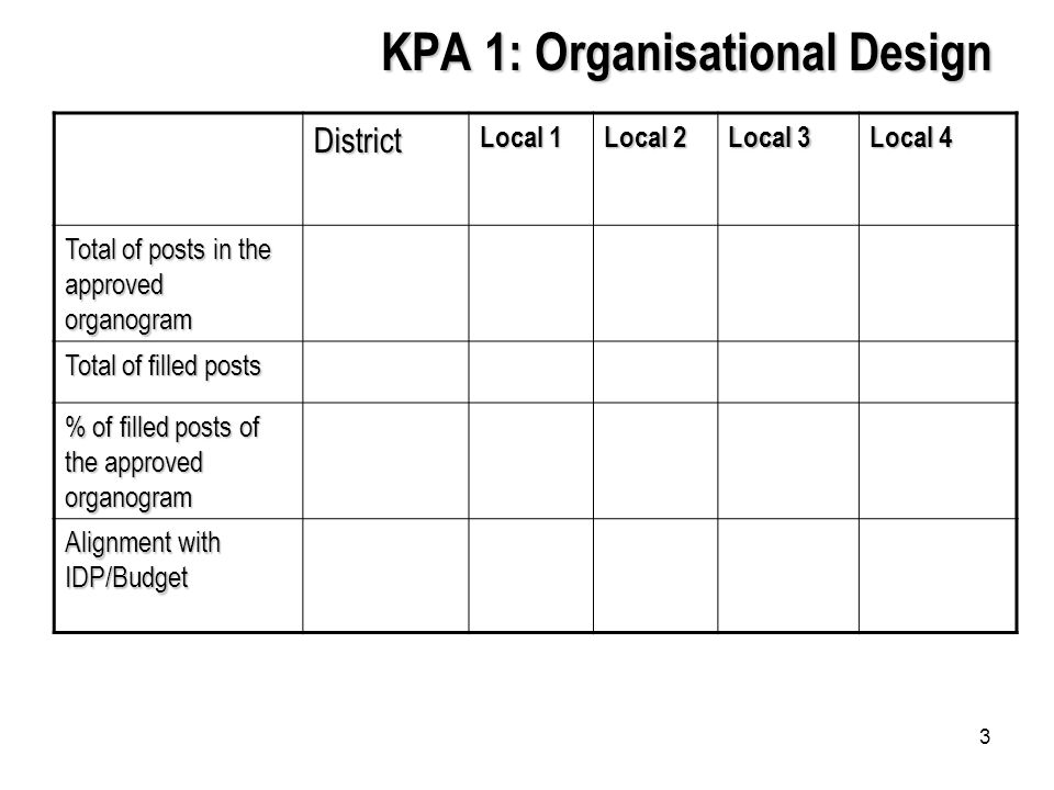 3 KPA 1: Organisational Design District Local 1 Local 2 Local 3 Local 4 Total of posts in the approved organogram Total of filled posts % of filled posts of the approved organogram Alignment with IDP/Budget