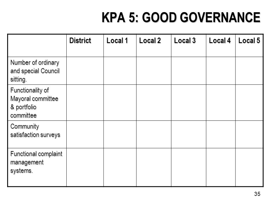 35 KPA 5: GOOD GOVERNANCE District Local 1 Local 2 Local 3 Local 4 Local 5 Number of ordinary and special Council sitting.