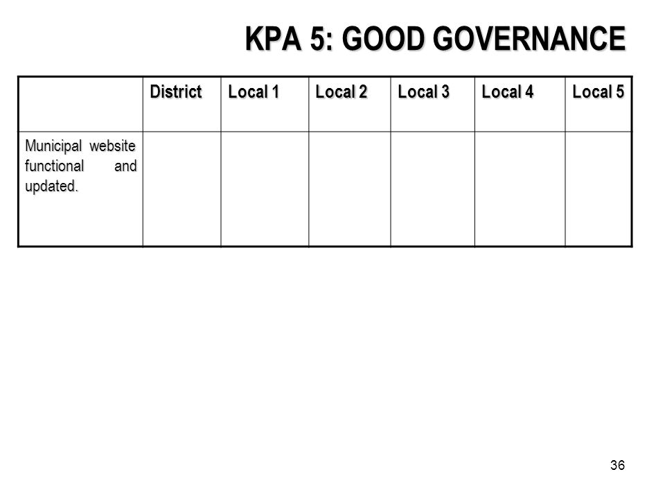 36 KPA 5: GOOD GOVERNANCE District Local 1 Local 2 Local 3 Local 4 Local 5 Municipal website functional and updated.