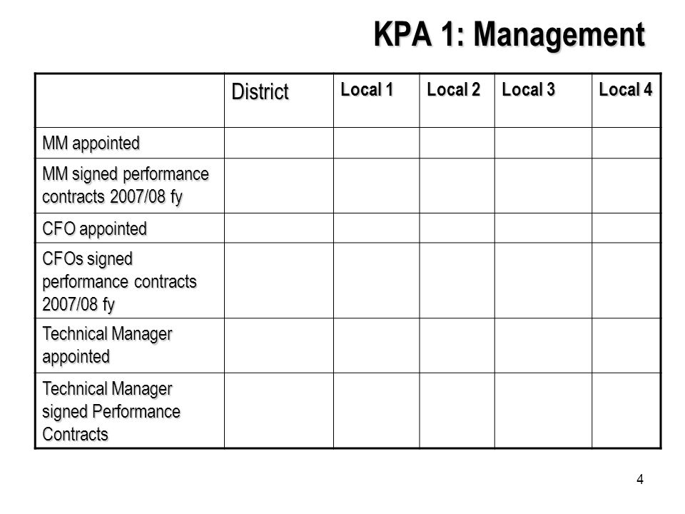 4 KPA 1: Management District Local 1 Local 2 Local 3 Local 4 MM appointed MM signed performance contracts 2007/08 fy CFO appointed CFOs signed performance contracts 2007/08 fy Technical Manager appointed Technical Manager signed Performance Contracts