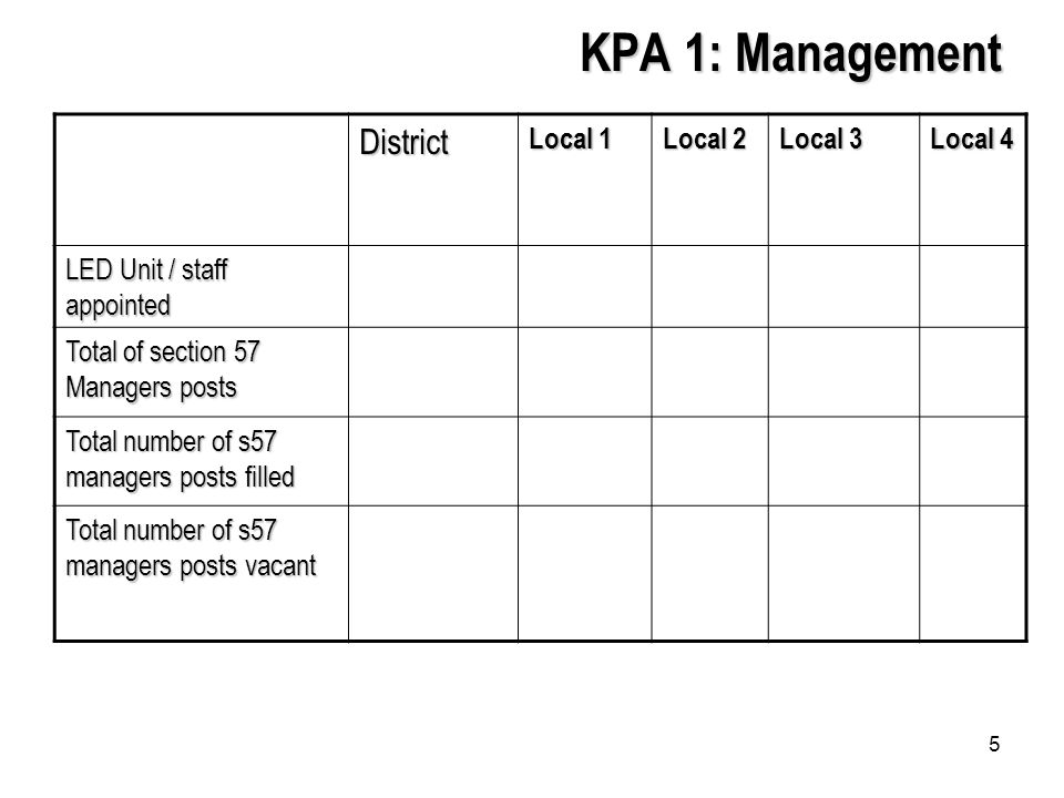 5 KPA 1: Management District Local 1 Local 2 Local 3 Local 4 LED Unit / staff appointed Total of section 57 Managers posts Total number of s57 managers posts filled Total number of s57 managers posts vacant