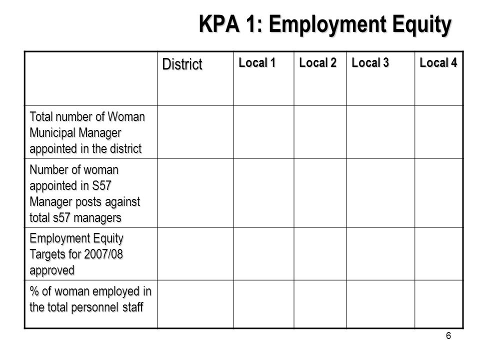 6 KPA 1: Employment Equity District Local 1 Local 2 Local 3 Local 4 Total number of Woman Municipal Manager appointed in the district Number of woman appointed in S57 Manager posts against total s57 managers Employment Equity Targets for 2007/08 approved % of woman employed in the total personnel staff