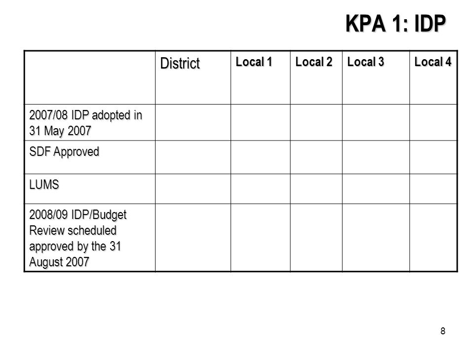 8 KPA 1: IDP District Local 1 Local 2 Local 3 Local /08 IDP adopted in 31 May 2007 SDF Approved LUMS 2008/09 IDP/Budget Review scheduled approved by the 31 August 2007